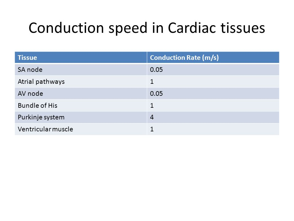 Conduction speed in Cardiac tissues
