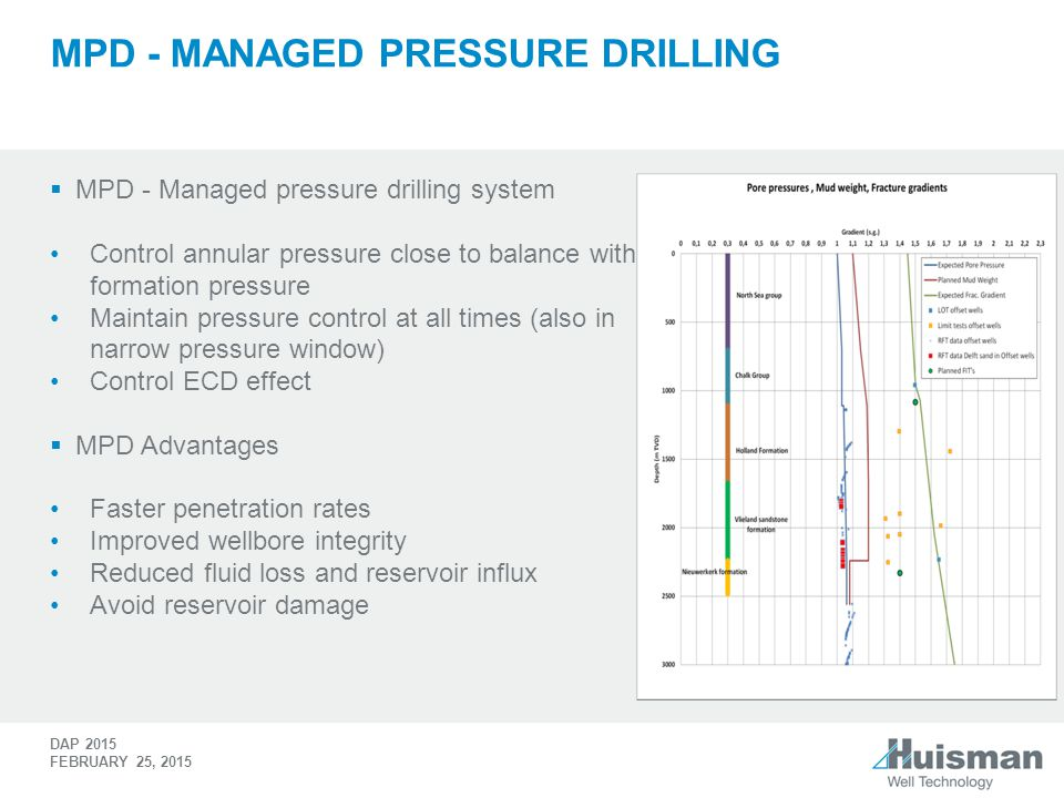 MPD - Managed pressure drilling