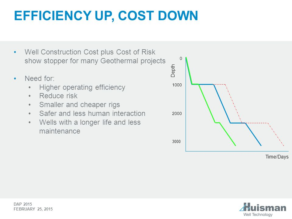Efficiency up, cost down
