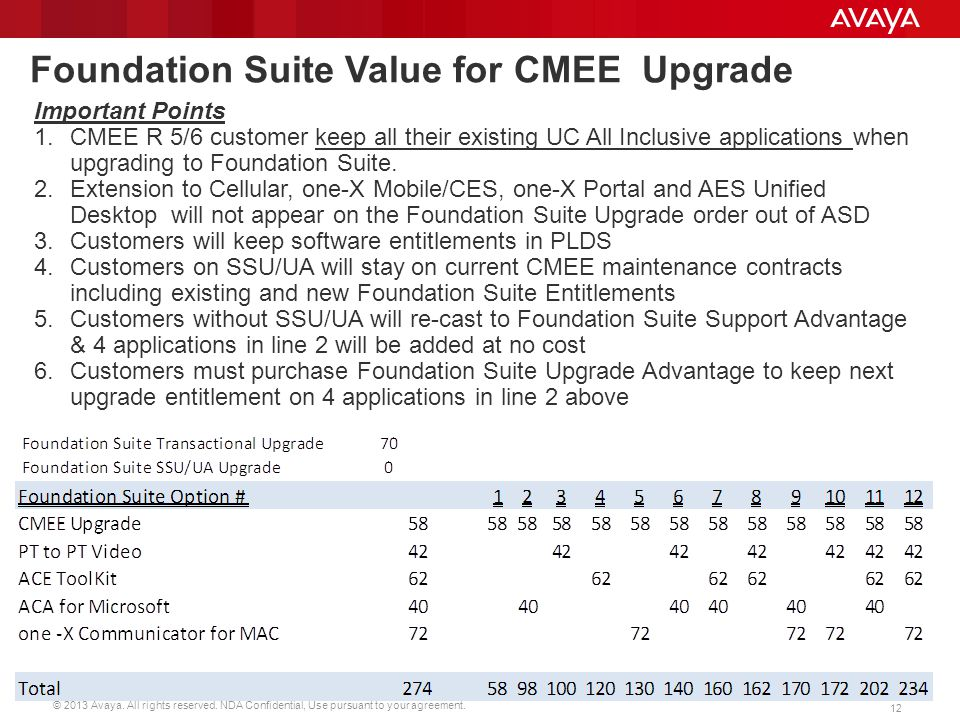 Foundation Suite Value for CMEE Upgrade