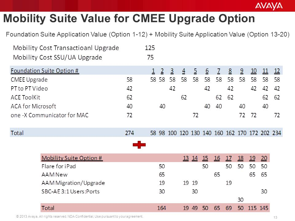Mobility Suite Value for CMEE Upgrade Option