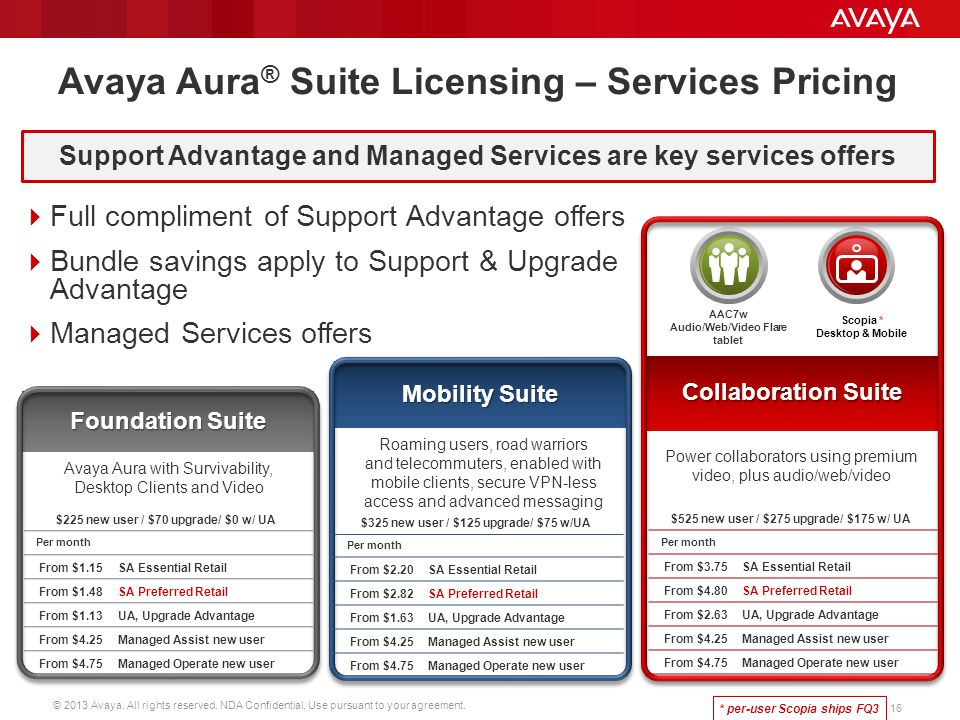 Avaya Aura® Suite Licensing – Services Pricing