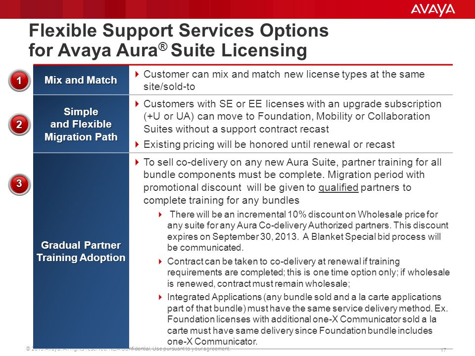 Flexible Support Services Options for Avaya Aura® Suite Licensing