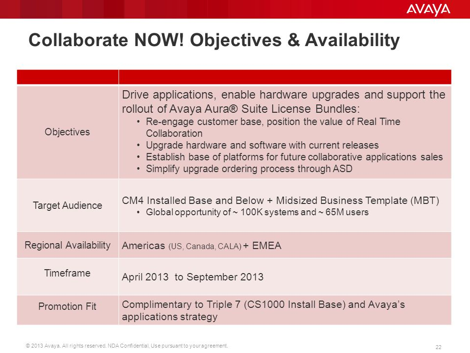 Collaborate NOW! Objectives & Availability
