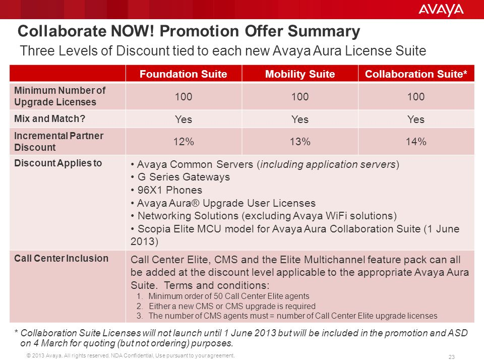 Collaborate NOW! Promotion Offer Summary