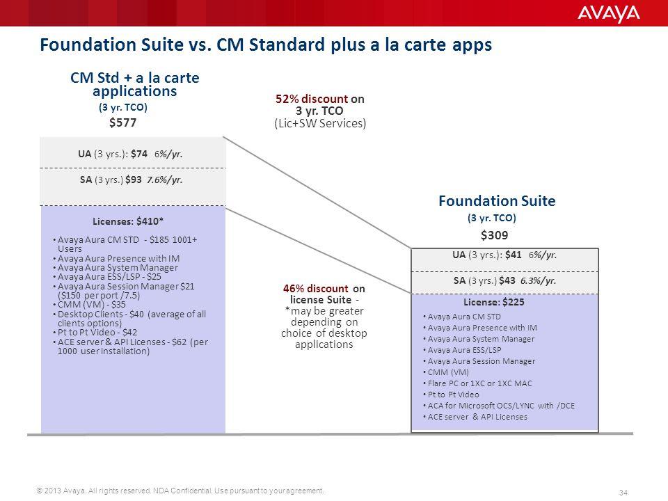 Foundation Suite vs. CM Standard plus a la carte apps