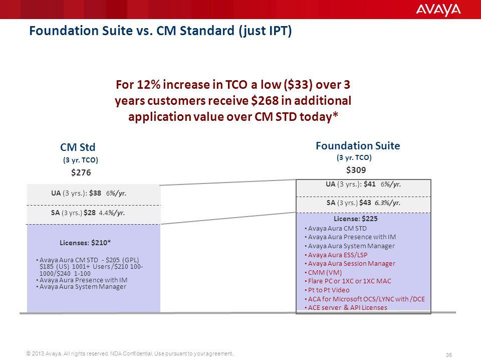 Foundation Suite vs. CM Standard (just IPT)