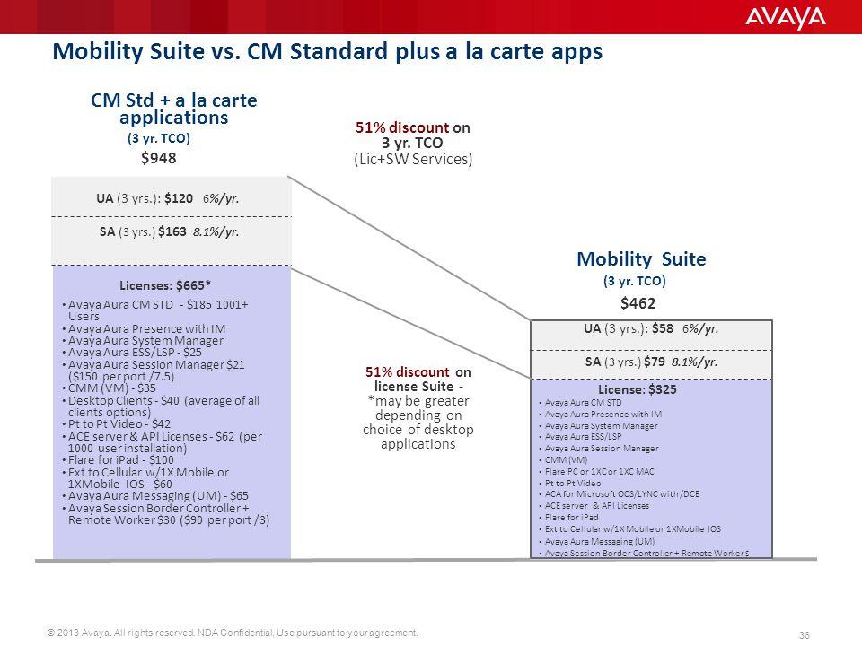 Mobility Suite vs. CM Standard plus a la carte apps