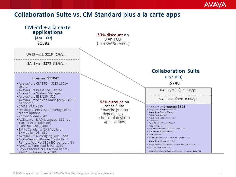Collaboration Suite vs. CM Standard plus a la carte apps