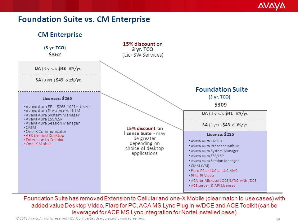 Foundation Suite vs. CM Enterprise