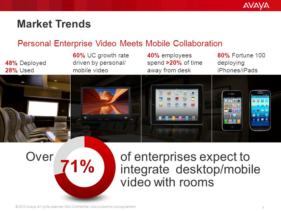 Market Trends Personal Enterprise Video Meets Mobile Collaboration. 60% UC growth rate driven by personal/ mobile video.