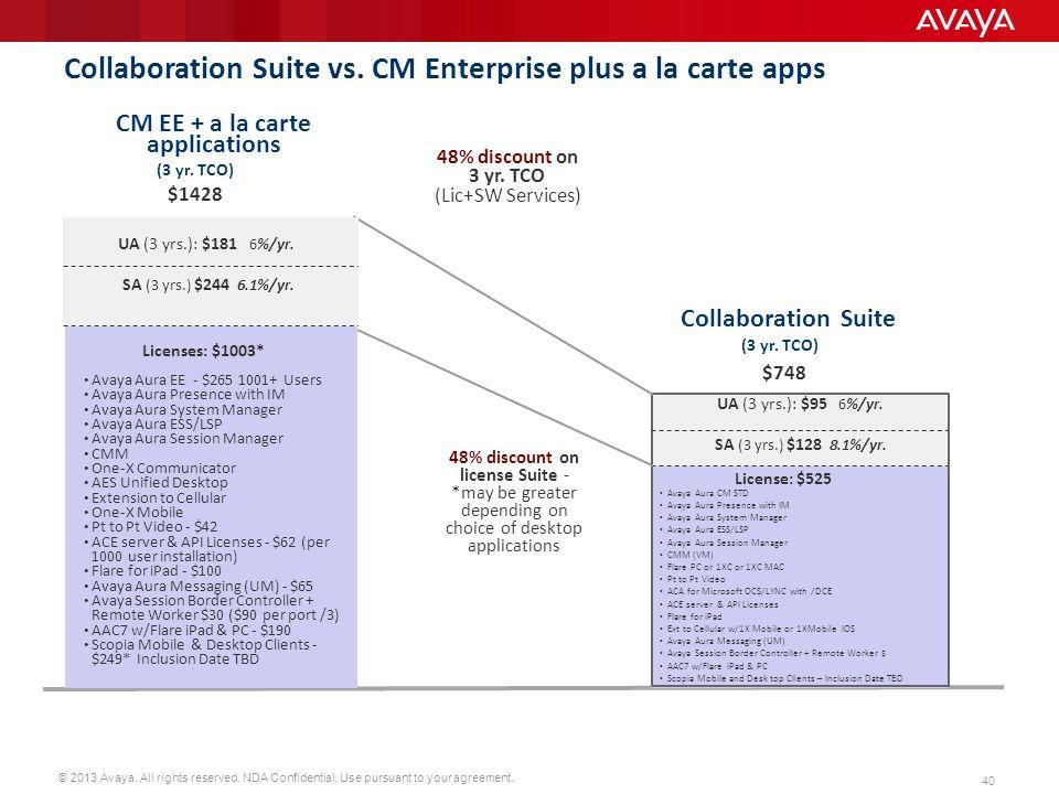 Collaboration Suite vs. CM Enterprise plus a la carte apps