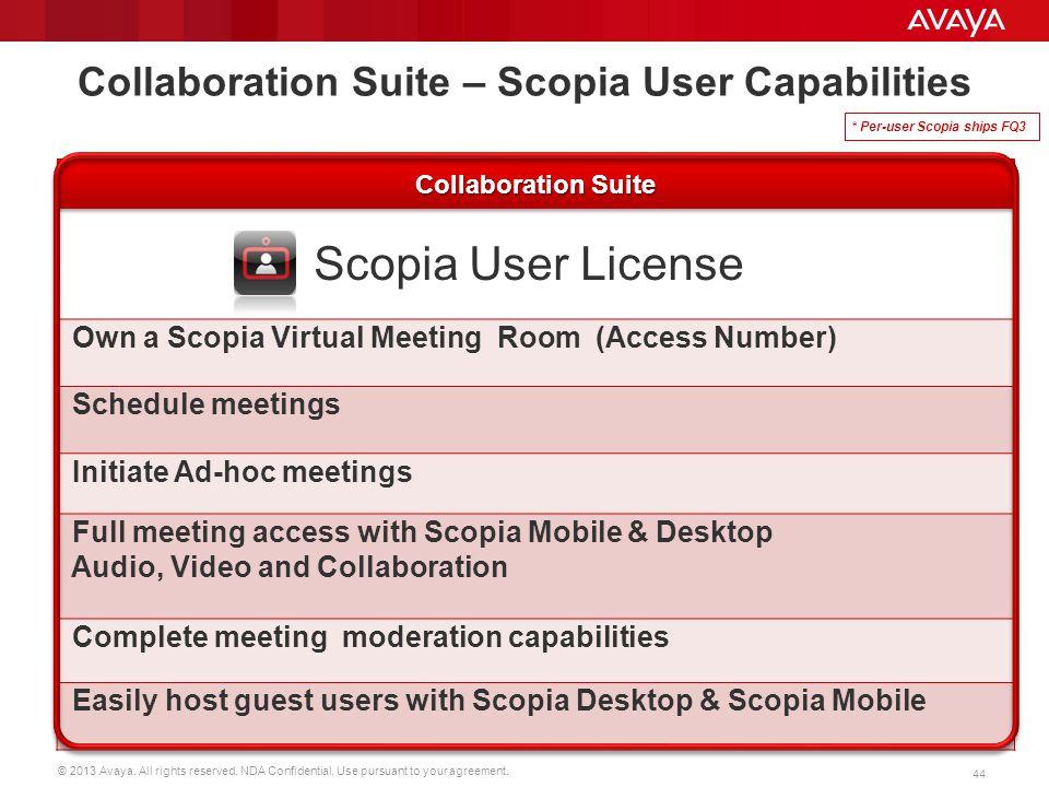 Collaboration Suite – Scopia User Capabilities