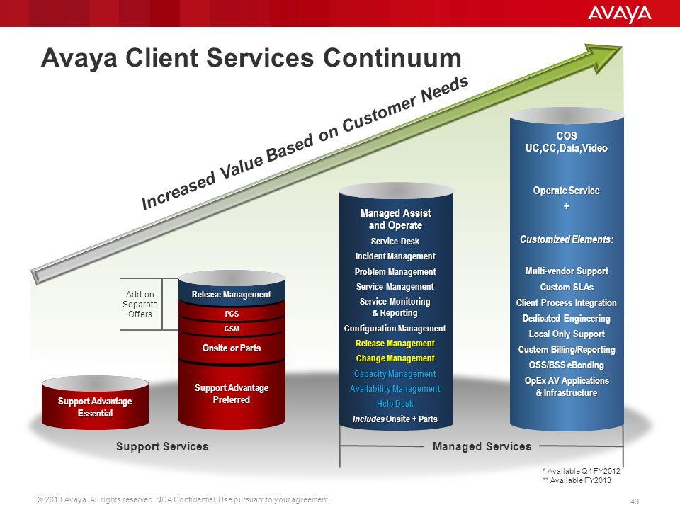 Avaya Client Services Continuum