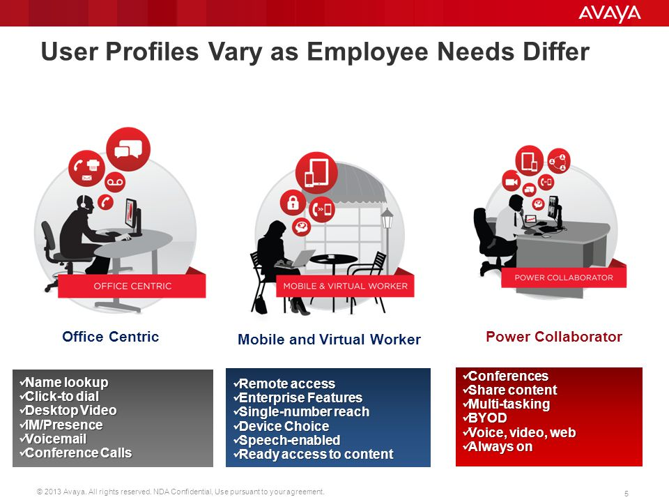 User Profiles Vary as Employee Needs Differ
