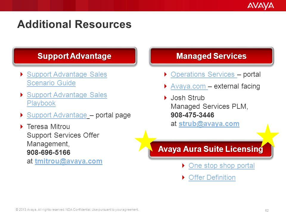 Avaya Aura Suite Licensing