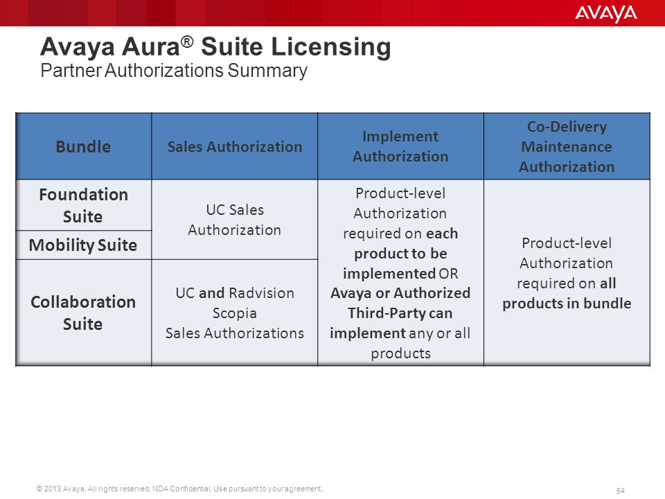 Avaya Aura® Suite Licensing Partner Authorizations Summary