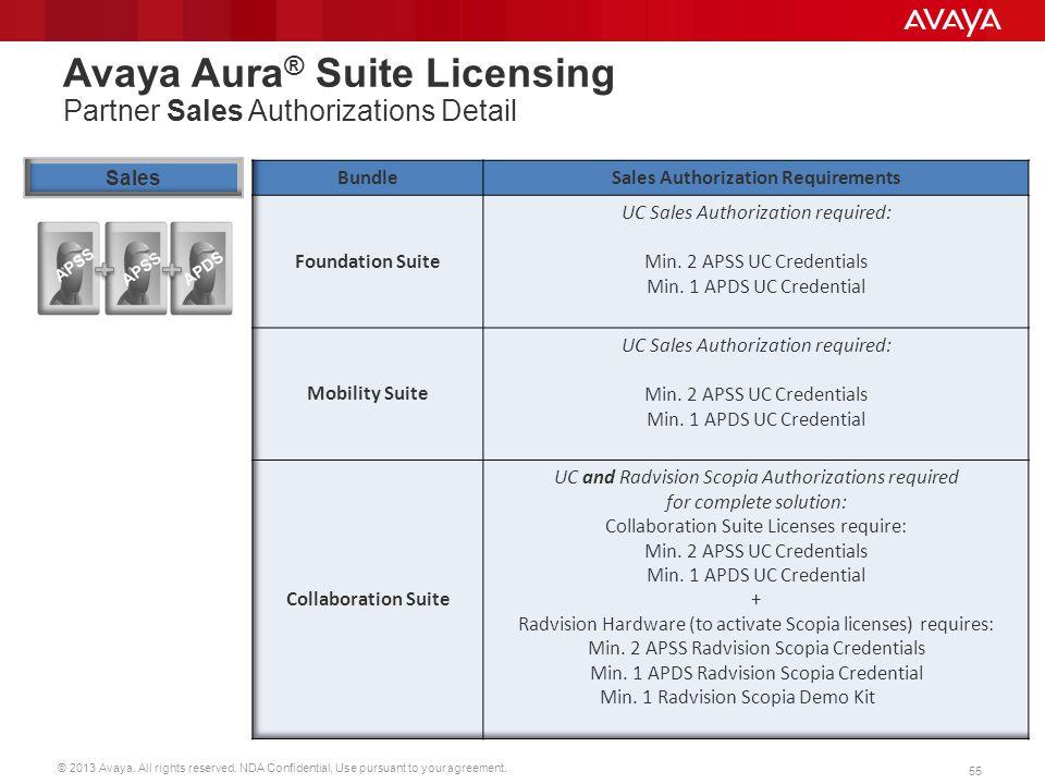 Avaya Aura® Suite Licensing Partner Sales Authorizations Detail