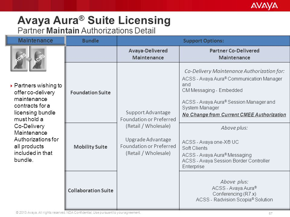 Avaya Aura® Suite Licensing Partner Maintain Authorizations Detail