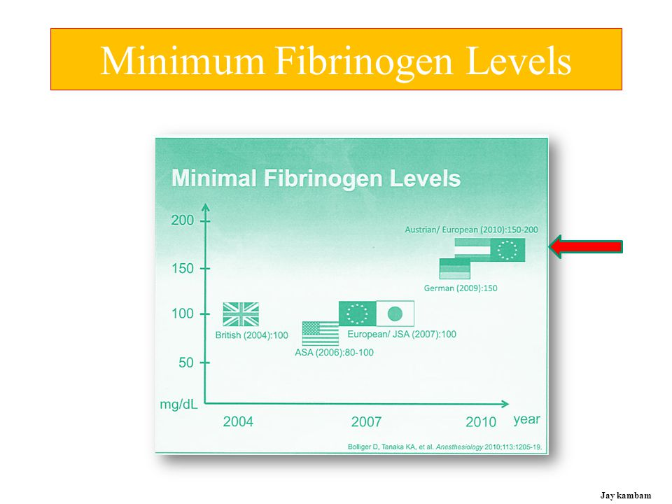 Minimum Fibrinogen Levels