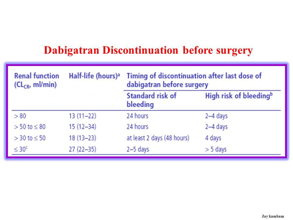 Dabigatran Discontinuation before surgery