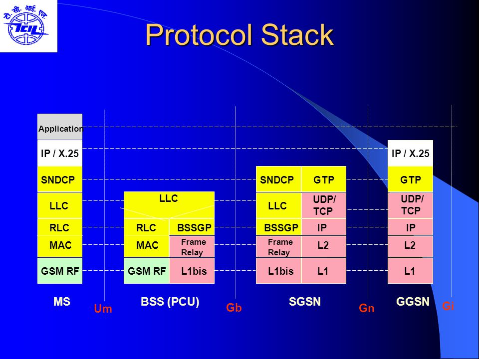 Protocol Stack MS BSS (PCU) SGSN GGSN Gi Um Gb Gn MAC RLC LLC