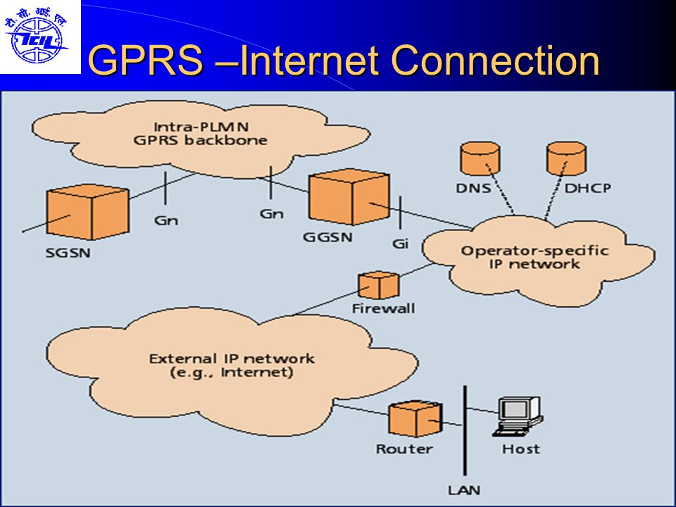 GPRS –Internet Connection