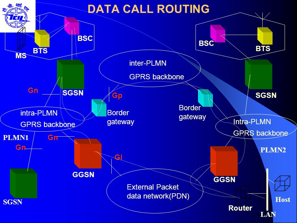 DATA CALL ROUTING BSC BSC BTS BTS MS inter-PLMN GPRS backbone Gn SGSN
