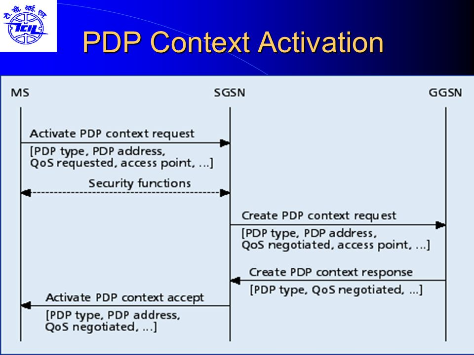 PDP Context Activation