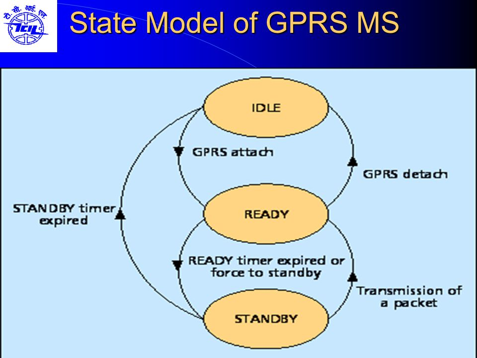 State Model of GPRS MS
