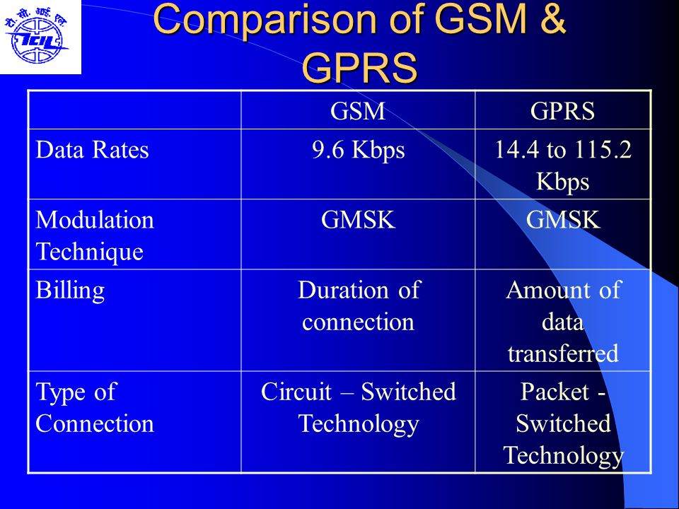 Comparison of GSM & GPRS