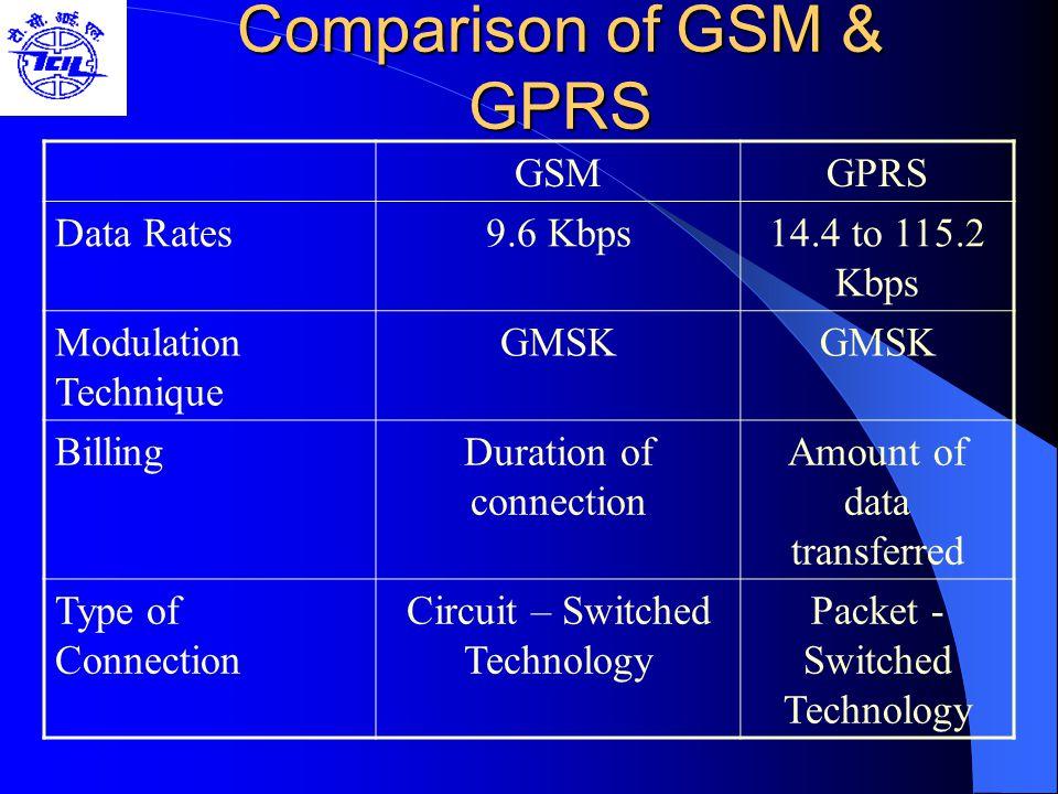 Comparison of GSM & GPRS