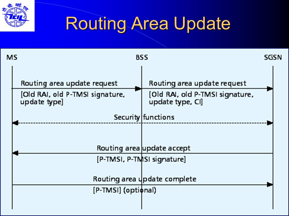 Routing Area Update