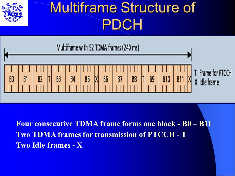 Multiframe Structure of PDCH
