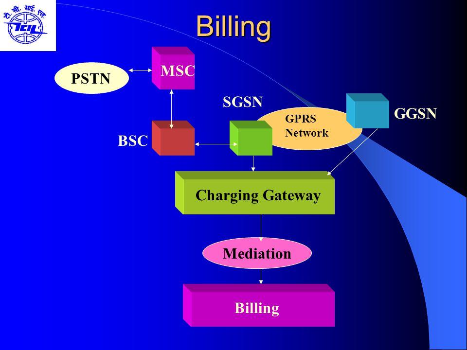 Billing MSC MSC PSTN SGSN GGSN BSC Charging Gateway Mediation Billing