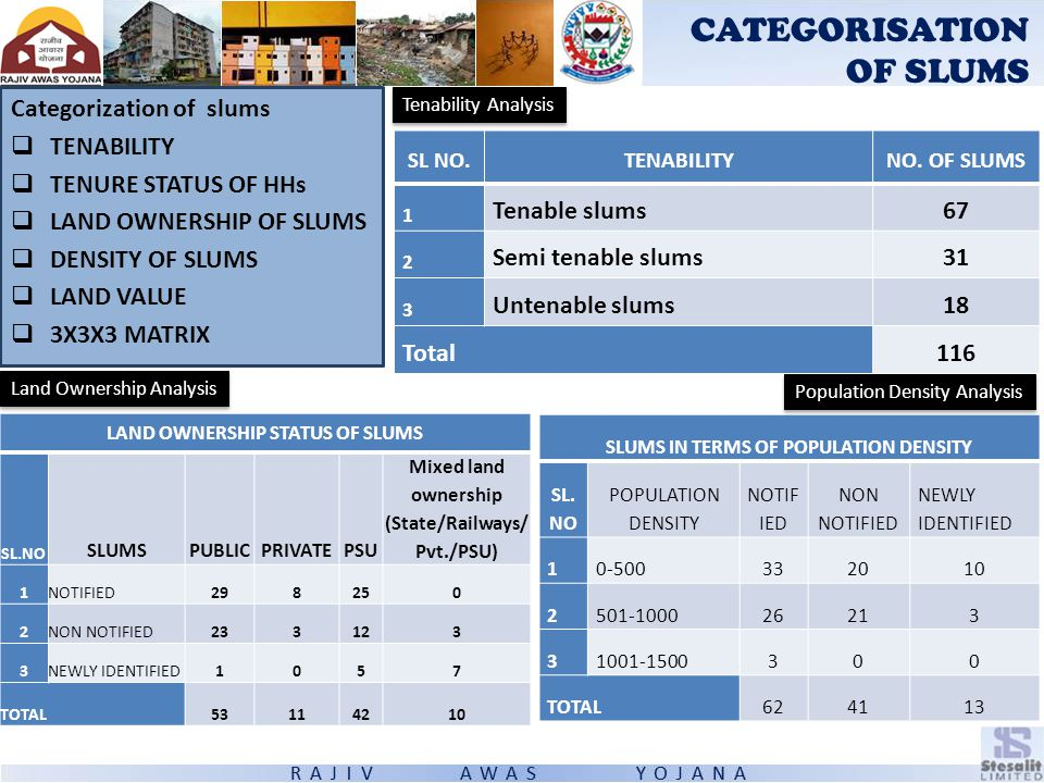 CATEGORISATION OF SLUMS