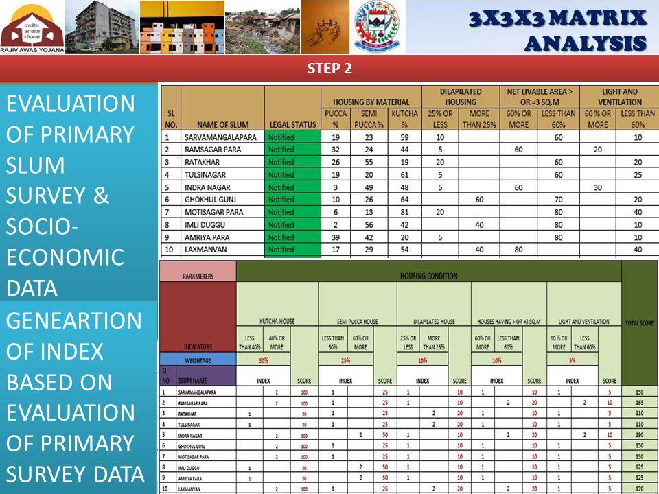 INFRASTRUCTURE CONDITION SOCIO-ECONOMIC CONDITION