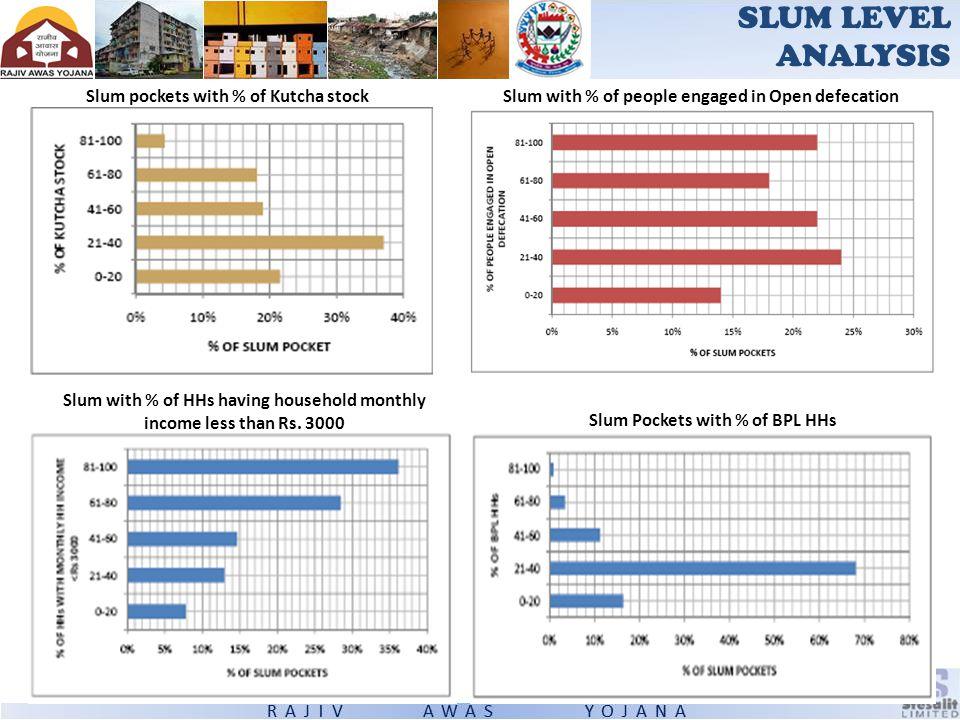 SLUM LEVEL ANALYSIS Slum pockets with % of Kutcha stock
