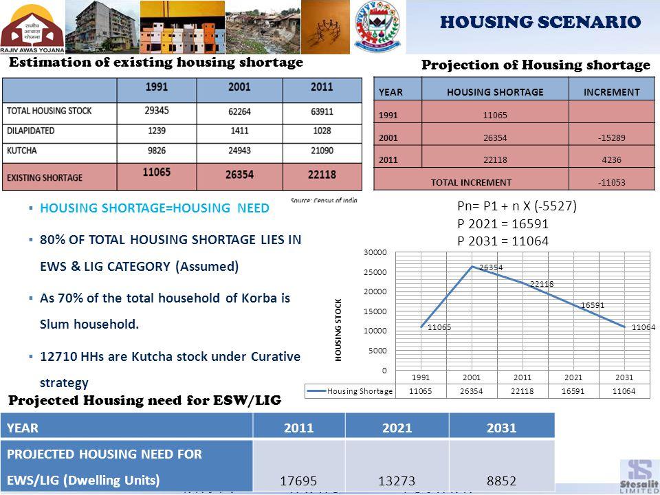 HOUSING SCENARIO Estimation of existing housing shortage
