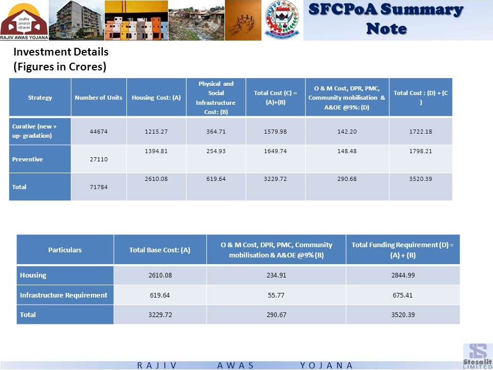 SFCPoA Summary Note Investment Details (Figures in Crores) Particulars
