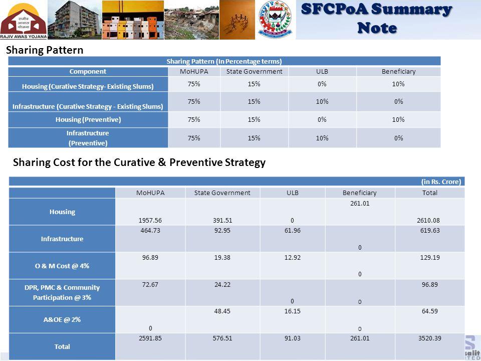 SFCPoA Summary Note Sharing Pattern