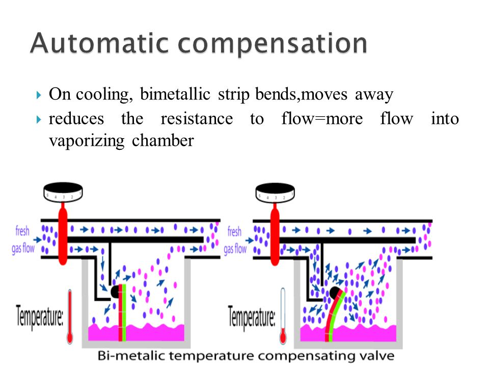 Automatic compensation