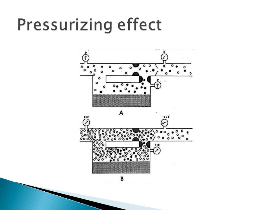 Pressurizing effect