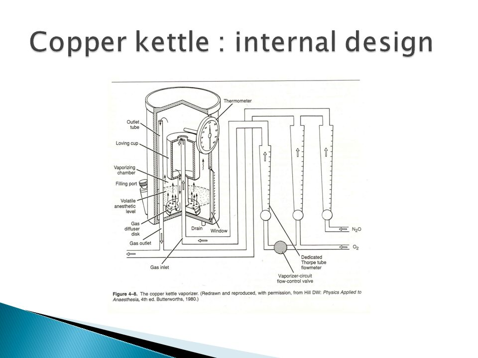 Copper kettle : internal design