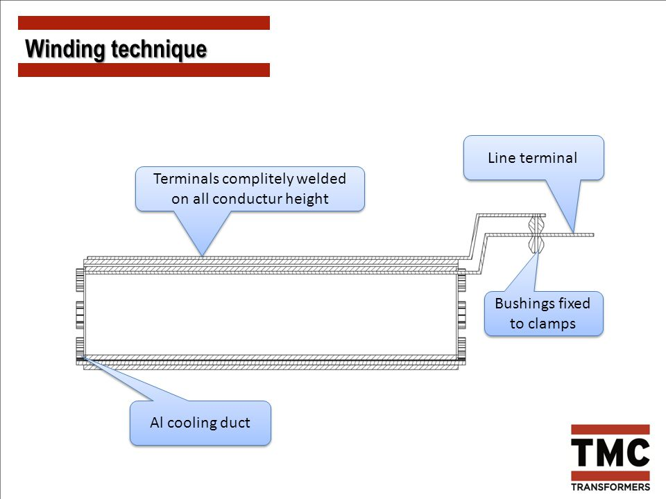 Winding technique Line terminal