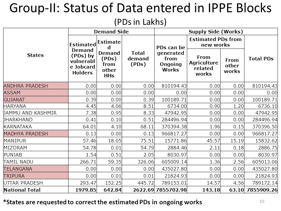 Group-II: Status of Data entered in IPPE Blocks (PDs in Lakhs)