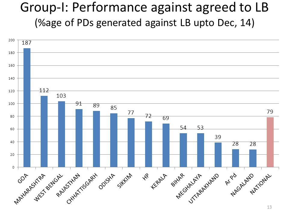 Group-I: Performance against agreed to LB (%age of PDs generated against LB upto Dec, 14)
