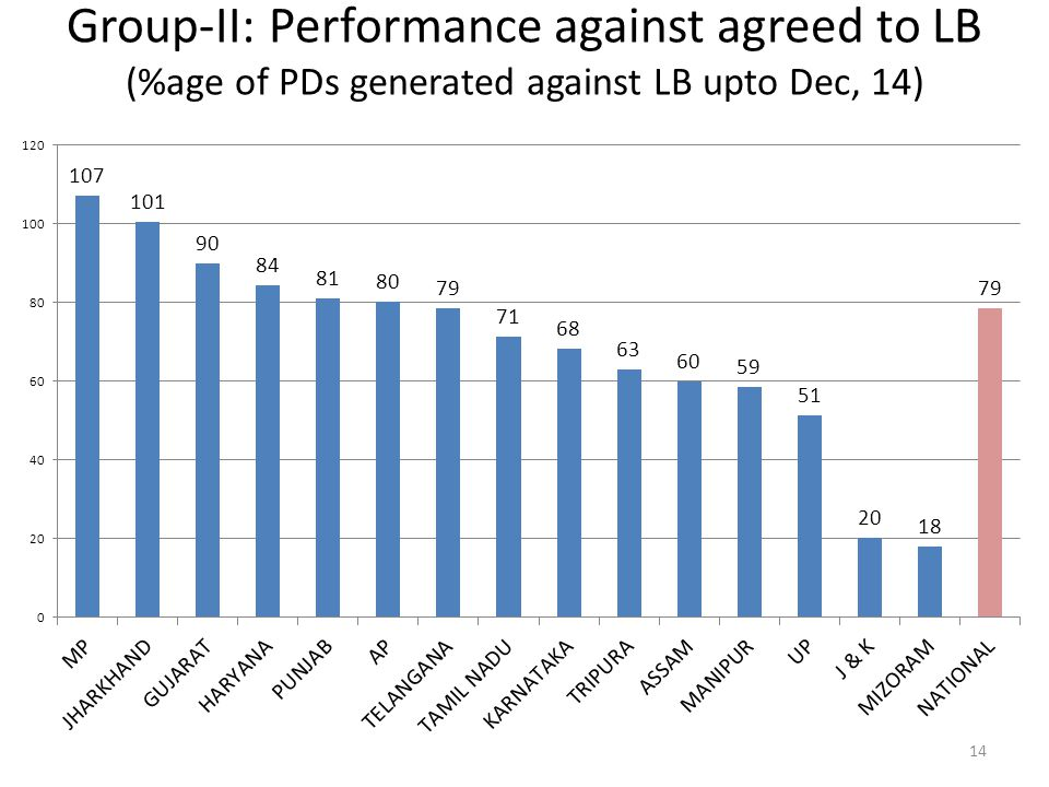 Group-II: Performance against agreed to LB (%age of PDs generated against LB upto Dec, 14)