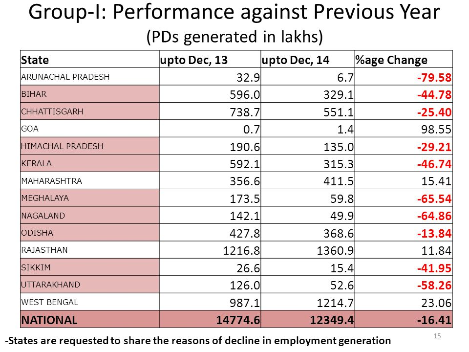 Group-I: Performance against Previous Year (PDs generated in lakhs)
