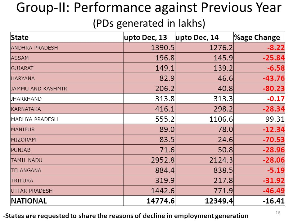 Group-II: Performance against Previous Year (PDs generated in lakhs)